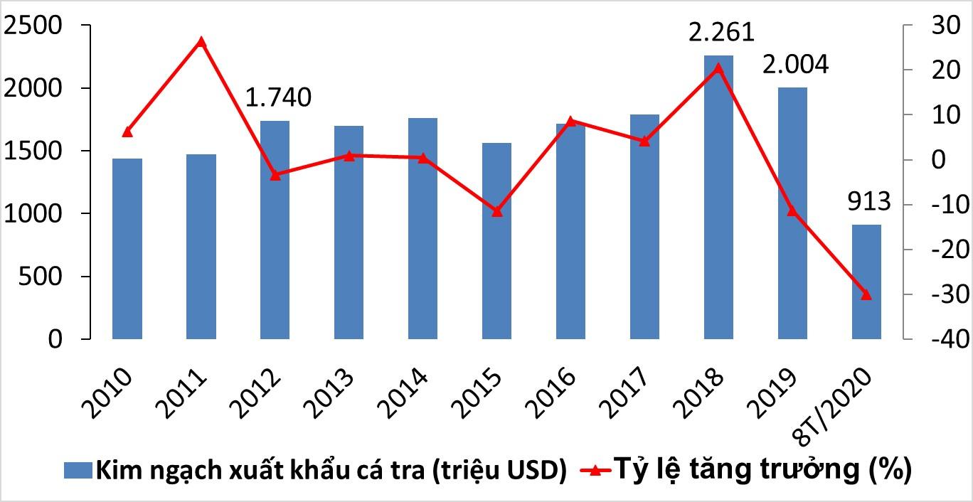 08 tháng đầu năm 2020: Kim ngạch xuất khẩu cá tra giảm so với cùng kỳ